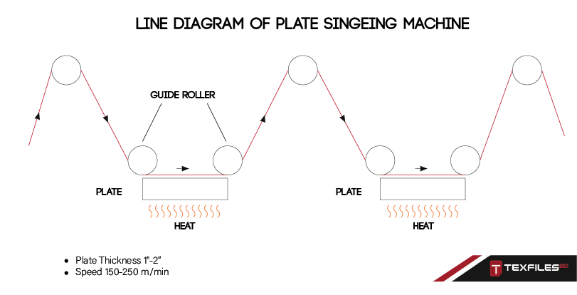 Line diagram of Plate Singeing Machine