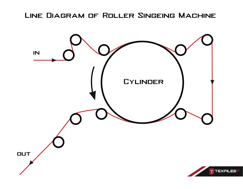 Line diagram of Roller Singeing Machine